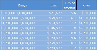 3 ways to calculate estate tax wikihow.